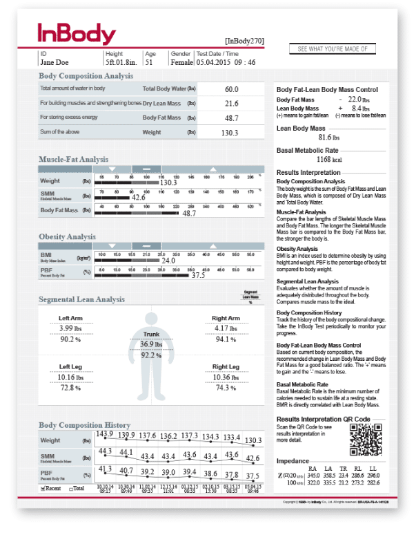 Ex: InBody Scan Results for body composition